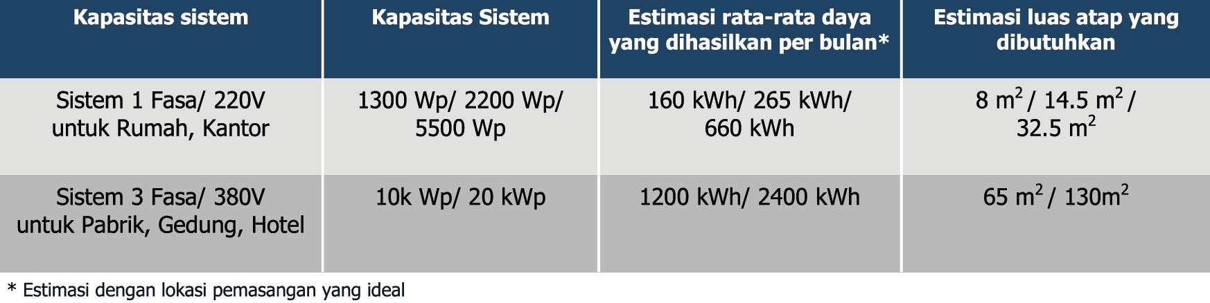 PLTS Grid Tie System - Specs