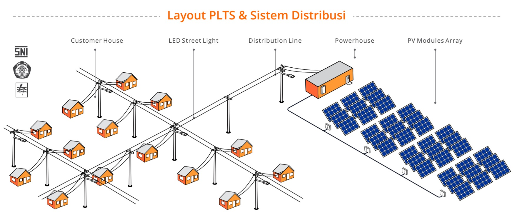 PLTS Off Grid System - Layout