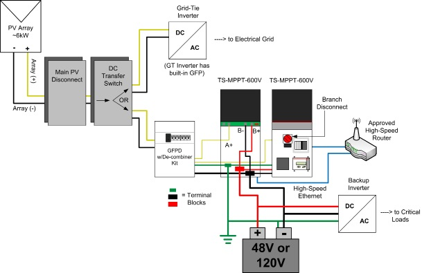 Solar Charge Controller - Morningstar Tristar MPPT 600V - Diagram